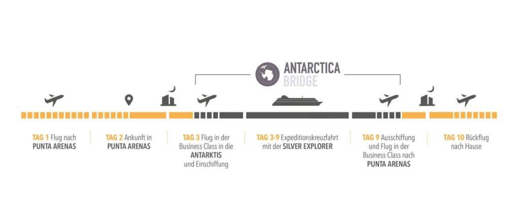 Antartica Bridge Kreuzfahrt mit der MS Silver Explorer Verlauf